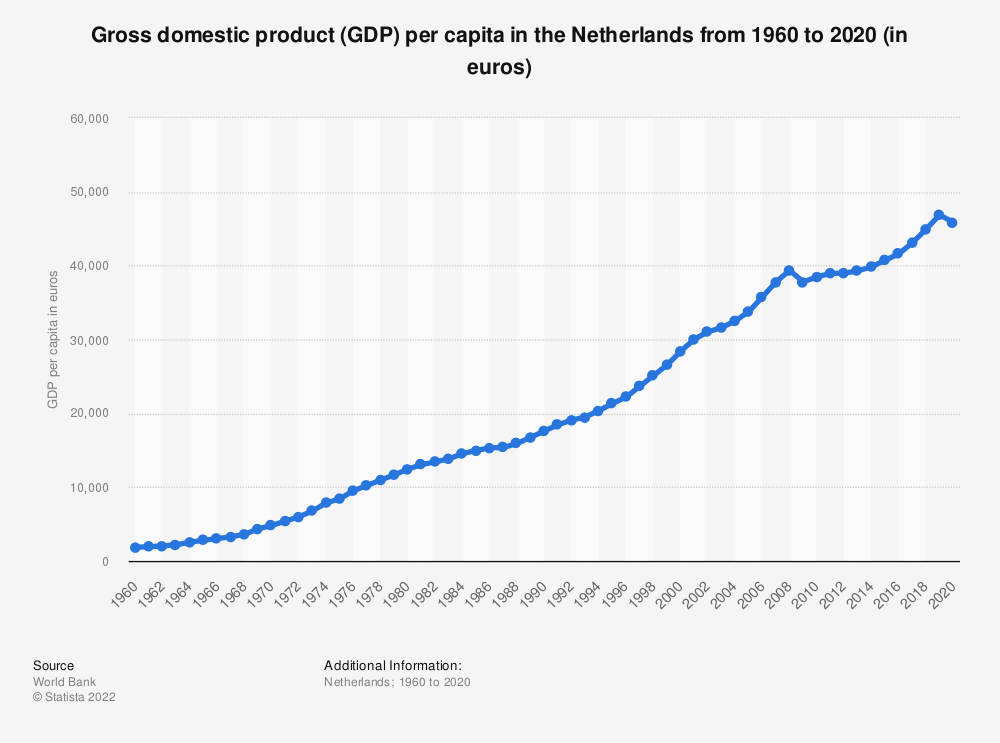 Statistic: Gross Domestic Product per capita in the Netherlands from 2007 to 2017 (in euros) | Statista