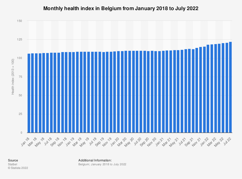 Statistic: Monthly health index in Belgium from January 2018 to August  2020 | Statista