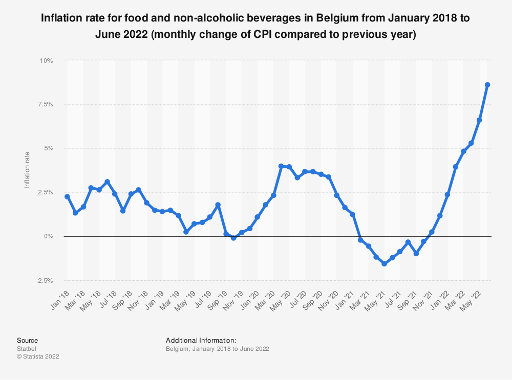 Statistic: Inflation rate for food and non-alcoholic beverages in Belgium from March 2017 to March 2019 (monthly change of CPI compared to previous year)* | Statista