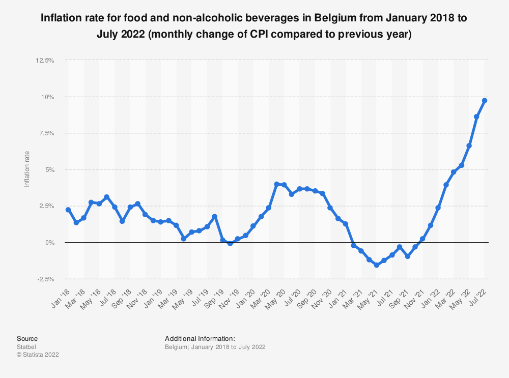 Statistic: Inflation rate for food and non-alcoholic beverages in Belgium from August 2017 to August 2019 (monthly change of CPI compared to previous year)* | Statista