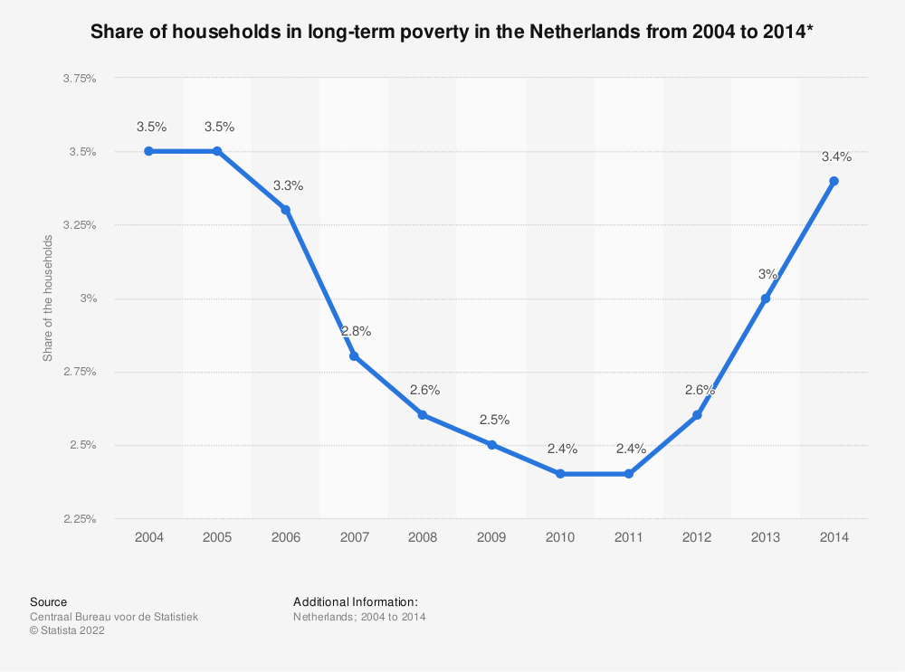Statistic: Share of households in long-term poverty in the Netherlands from 2004 to 2014* | Statista
