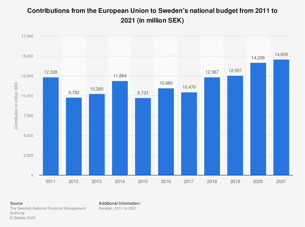 Statistic: Sweden's contributions from European Union budget from 2007 to 2017 (in million SEK) | Statista