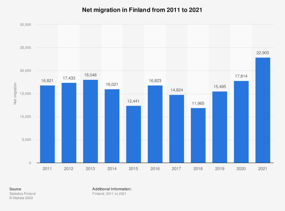 Statistic: Annual net migration in Finland from 2008 to 2018 | Statista