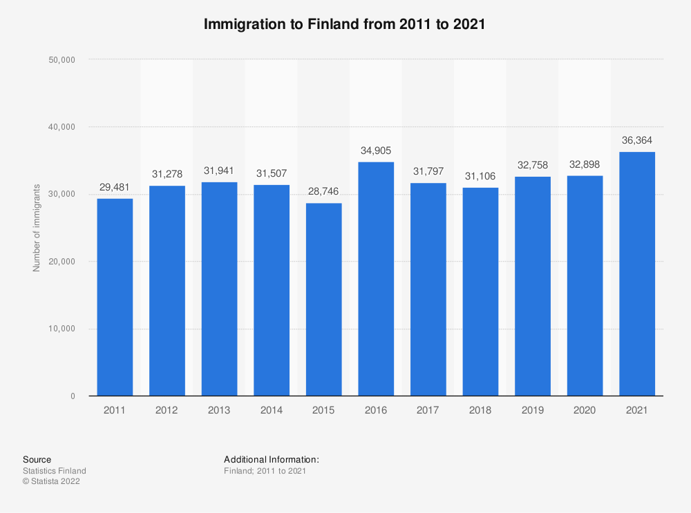 Statistic: Annual number of immigrations to Finland from 2009 to 2019 | Statista