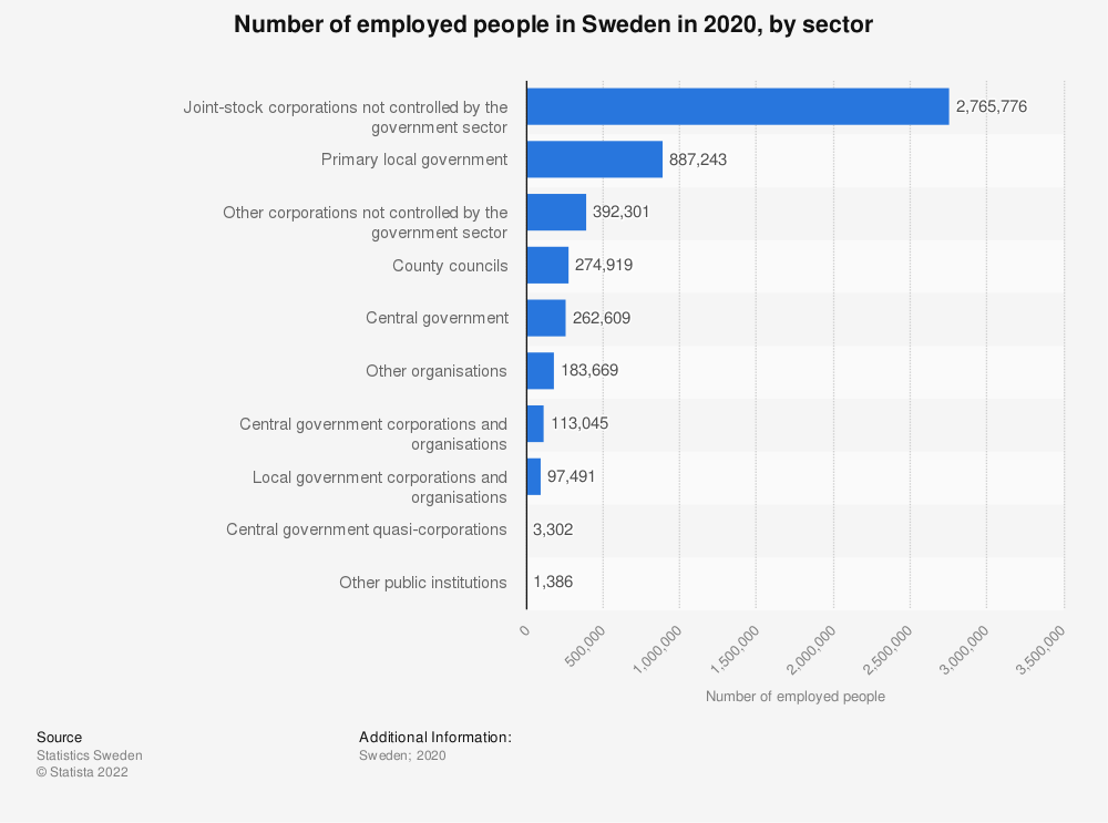 Statistic: Number of employed people in Sweden in 2017, by sector | Statista