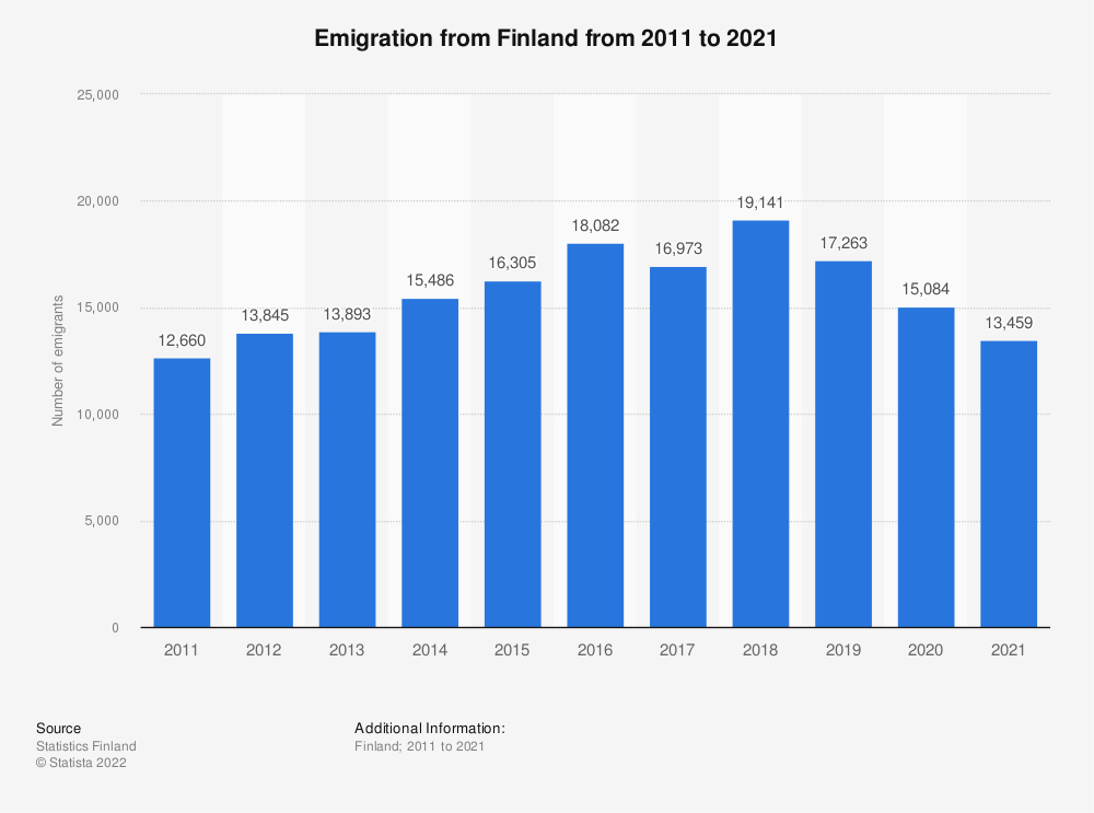 Statistic: Annual number of emigrations from Finland from 2008 to 2018 | Statista