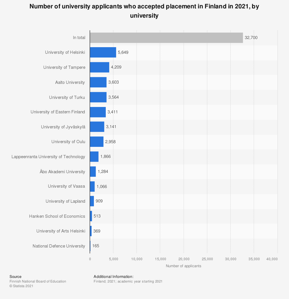 Statistic: Number of university applicants who accepted placement in Finland in 2019, by university | Statista
