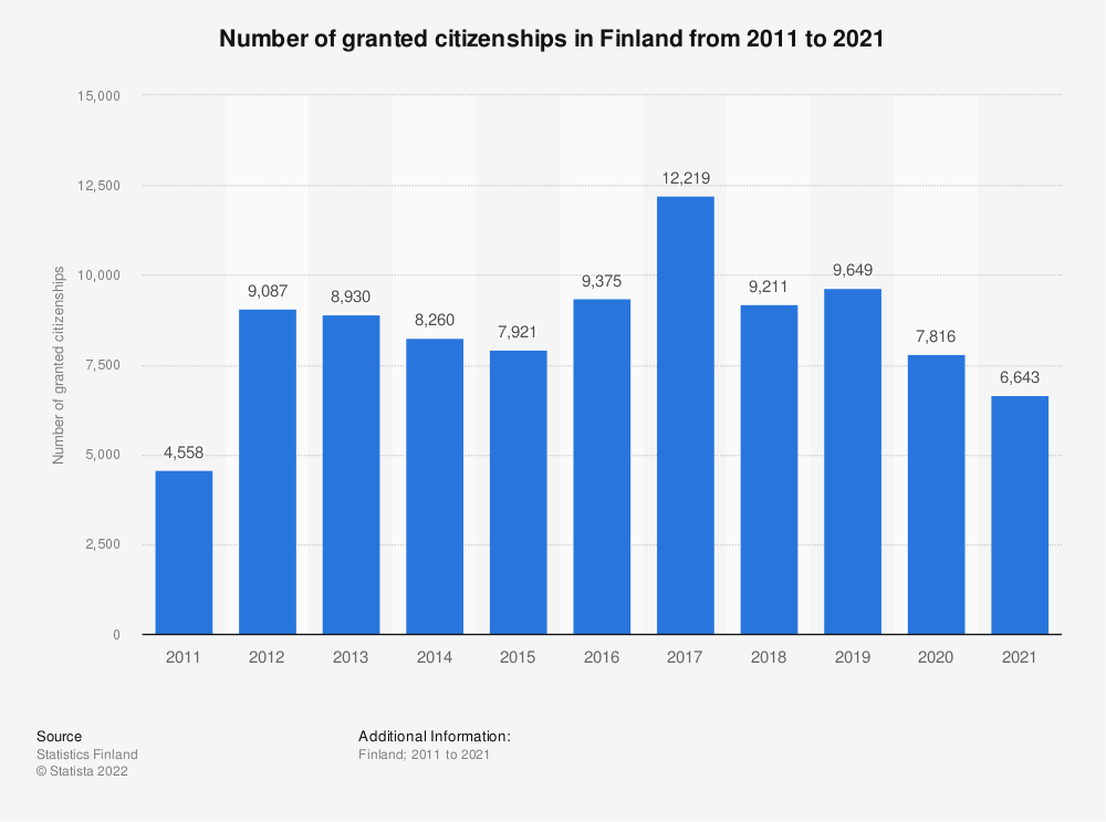 Statistic: Number of granted citizenships in Finland from 2007 to 2017 | Statista