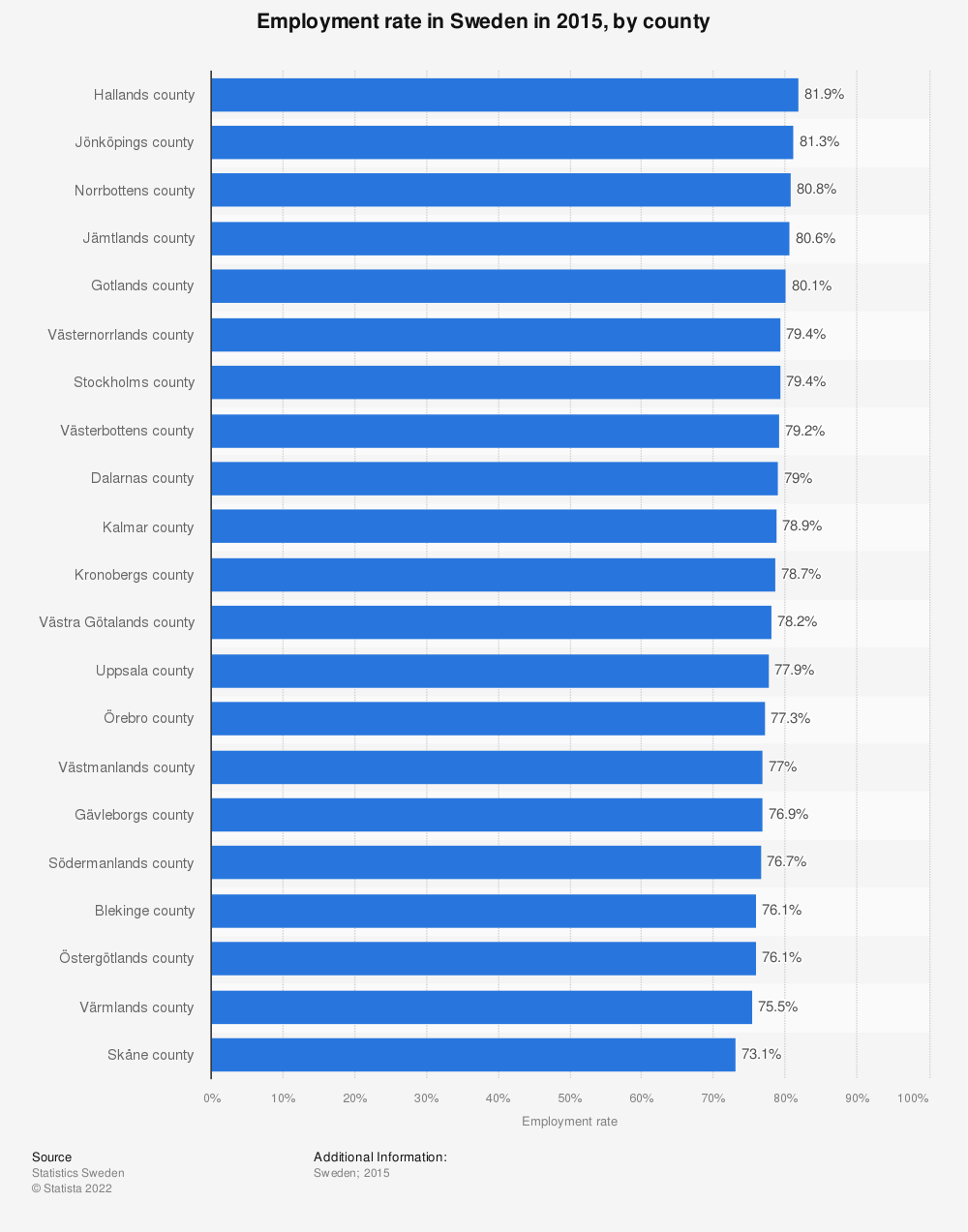 Statistic: Employment rate in Sweden in 2015, by county | Statista
