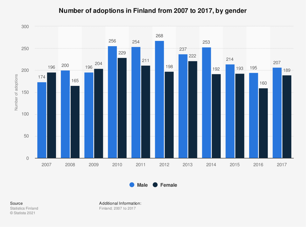 Statistic: Number of adoptions in Finland from 2007 to 2017, by gender | Statista