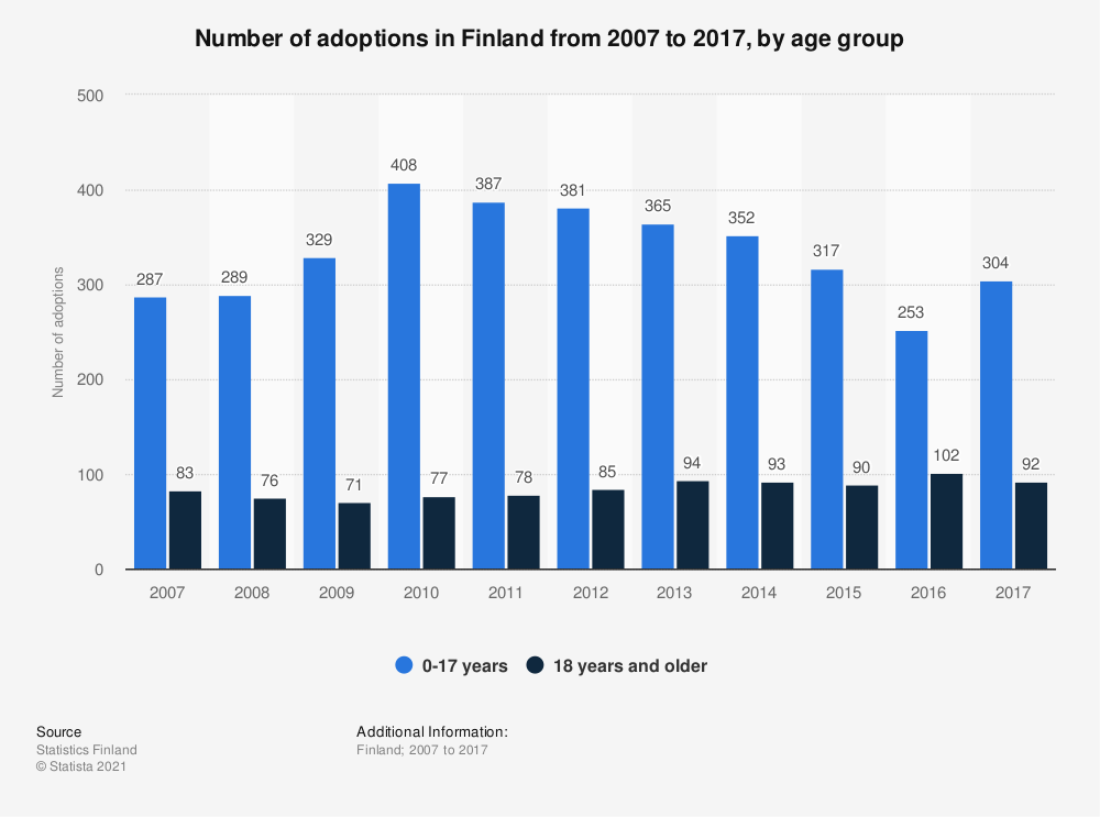 Statistic: Number of adoptions in Finland from 2007 to 2017, by age group | Statista