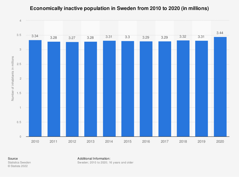 Statistic: Economically inactive population in Sweden from 2008 to 2018 (in millions) | Statista