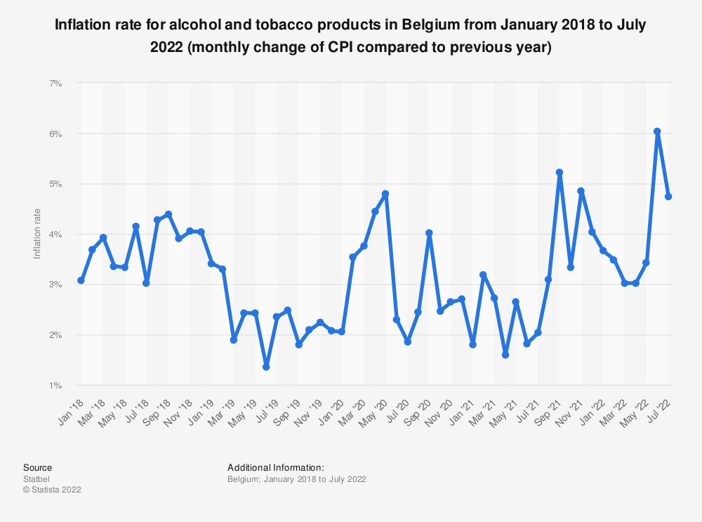 Statistic: Inflation rate for alcohol and tobacco in Belgium from March 2017 to March 2019 (monthly change of CPI compared to previous year) | Statista