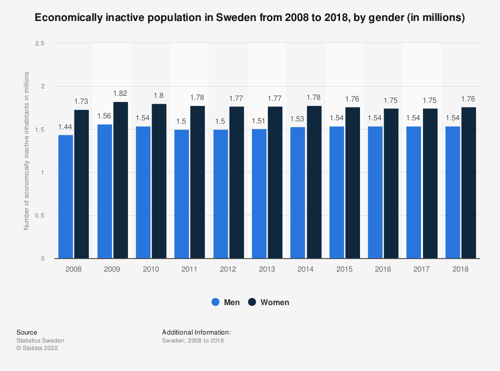 Statistic: Economically inactive population in Sweden from 2007 to 2017, by gender (in millions) | Statista