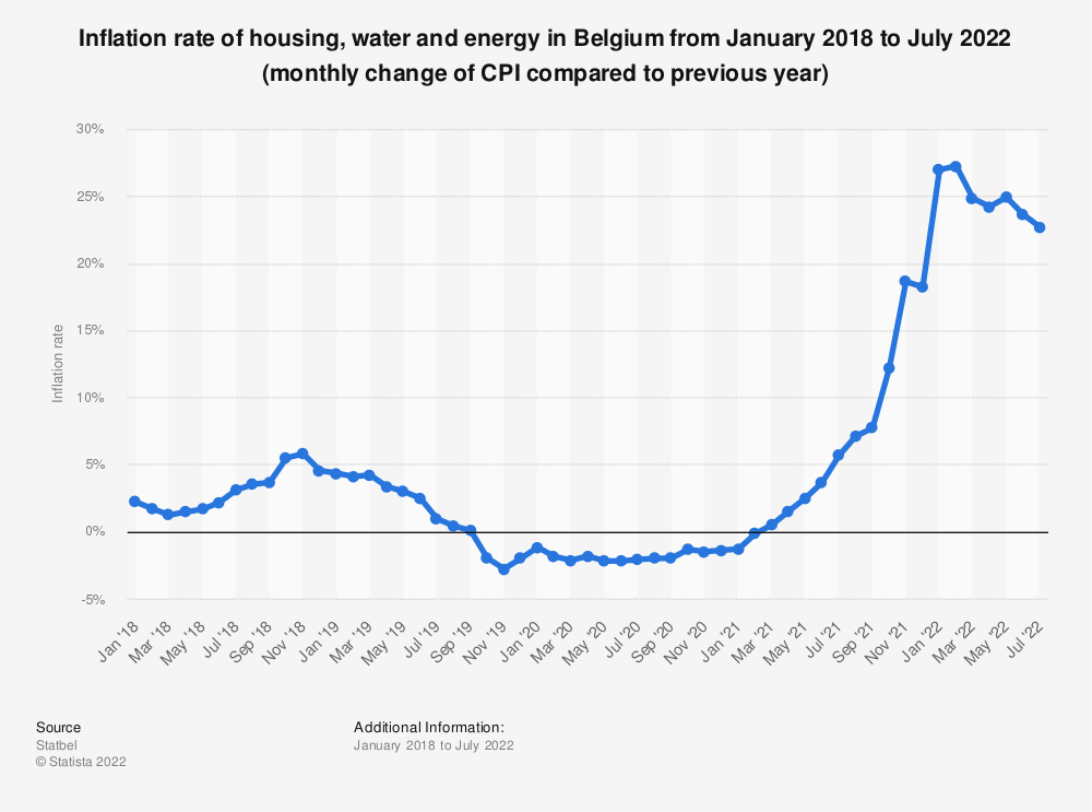 Statistic: Inflation rate of housing, water and energy in Belgium from January 2018 to March 2019 (monthly change of CPI compared to previous year) | Statista