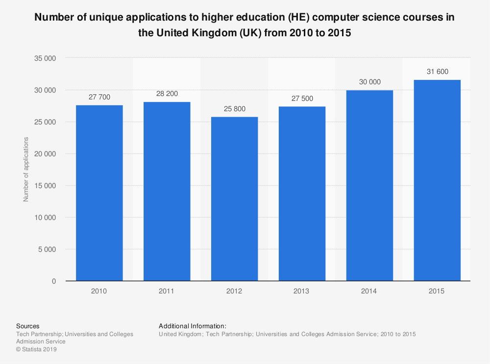 Statistic: Number of unique applications to higher education (HE) computer science courses in the United Kingdom (UK)  from 2010 to 2015 | Statista