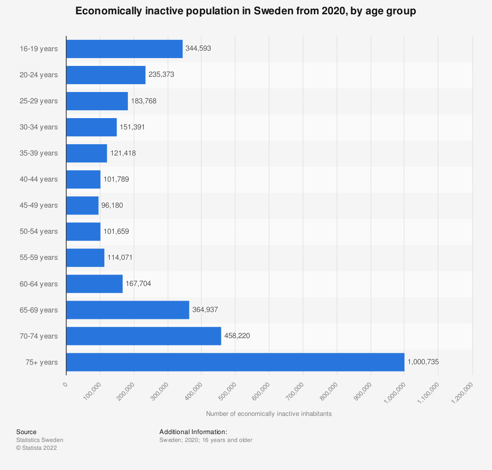 Statistic: Economically inactive population in Sweden from 2018, by age group | Statista