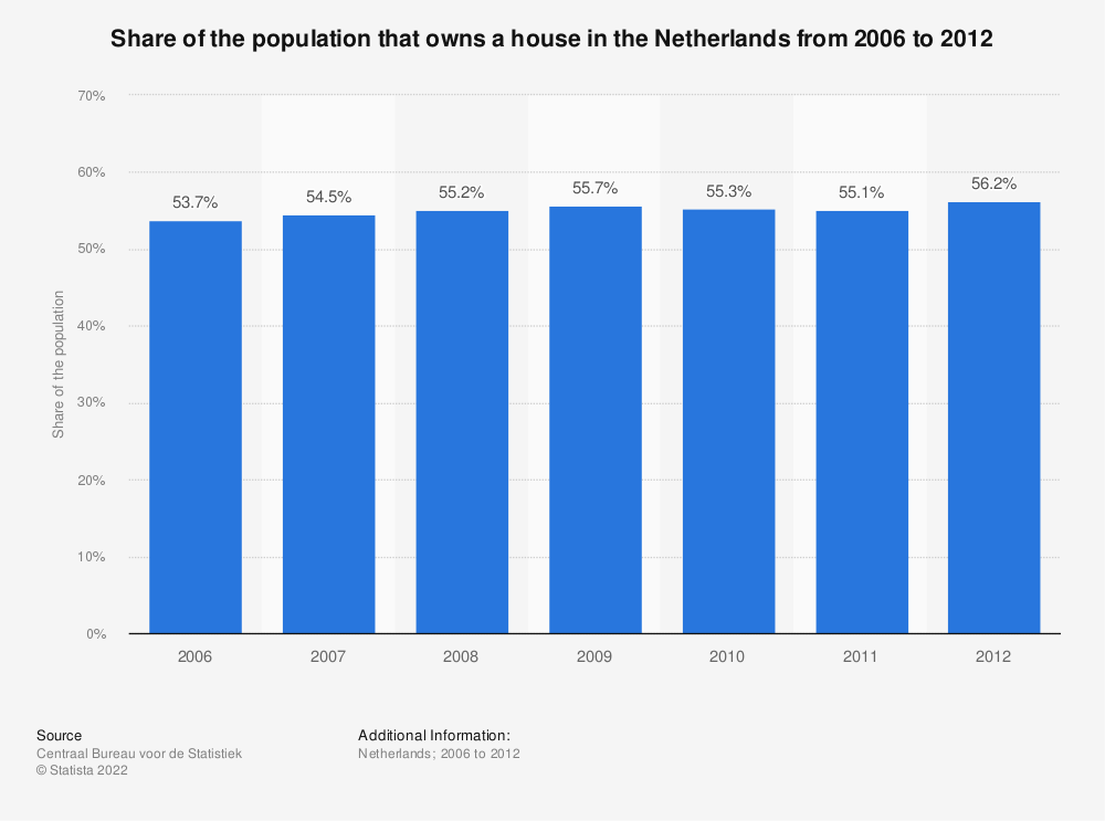 Statistic: Share of the population that owns a house in the Netherlands from 2006 to 2012 | Statista