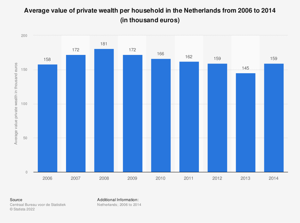 Statistic: Average value of private wealth per household in the Netherlands from 2006 to 2014 (in thousand euros) | Statista