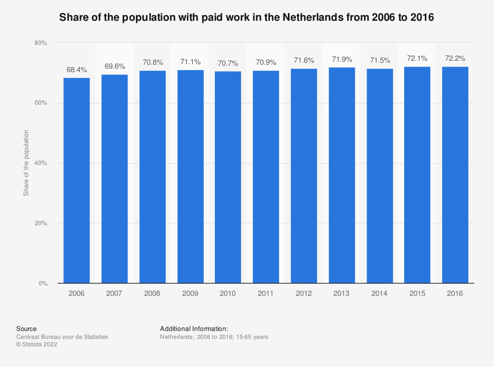 Statistic: Share of the population with paid work in the Netherlands from 2006 to 2016 | Statista