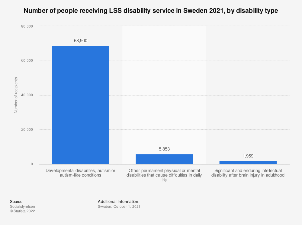 Statistic: Number of people receiving LSS disability service in Sweden 2019, by disability type | Statista