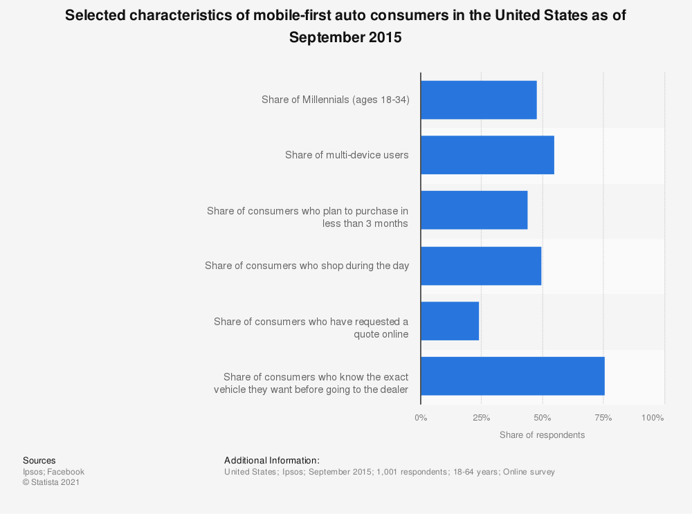 Statistic: Selected characteristics of mobile-first auto consumers in the United States as of September 2015 | Statista