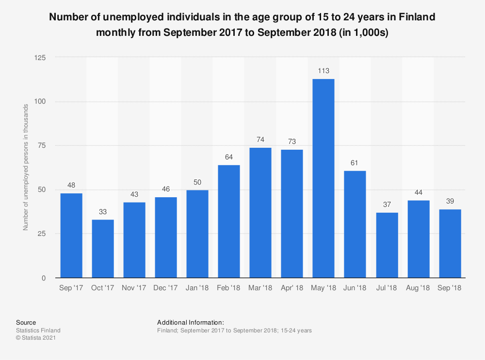 Statistic: Number of unemployed individuals in the age group of 15 to 24 years in Finland monthly from September 2017 to September 2018 (in 1,000s) | Statista