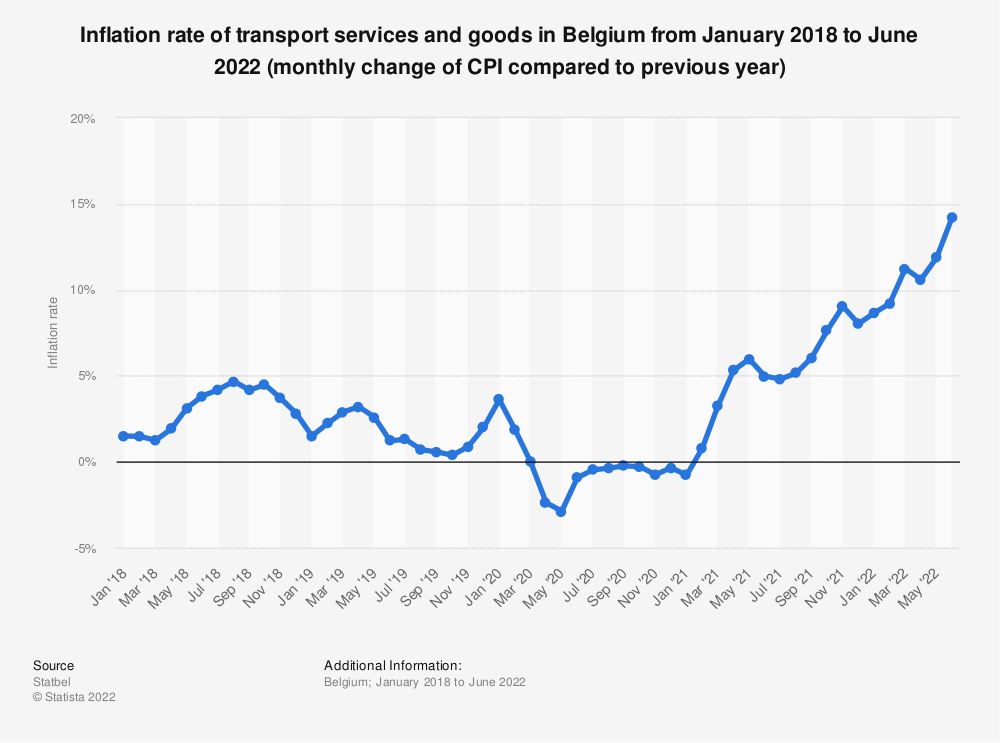 Statistic: Inflation rate of transport services and goods in Belgium from January 2018 to August 2020 (monthly change of CPI compared to previous year) | Statista