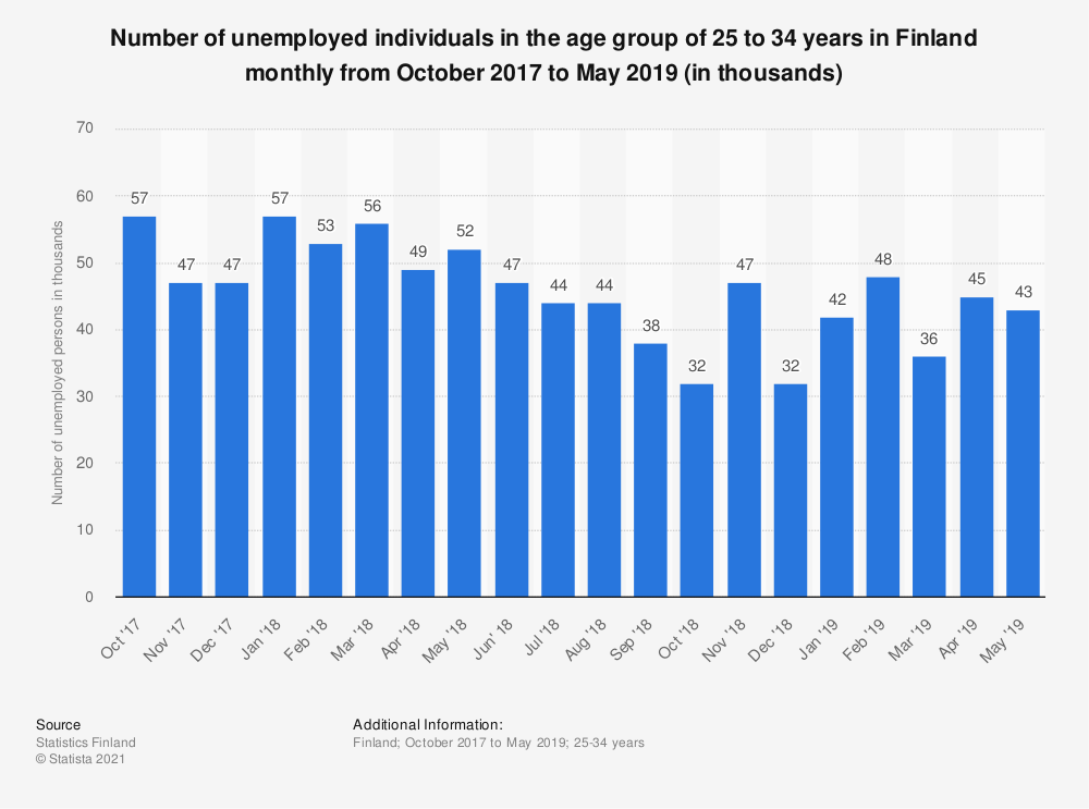 Statistic: Number of unemployed individuals in the age group of 25 to 34 years in Finland monthly from October 2017 to May 2019 (in thousands) | Statista