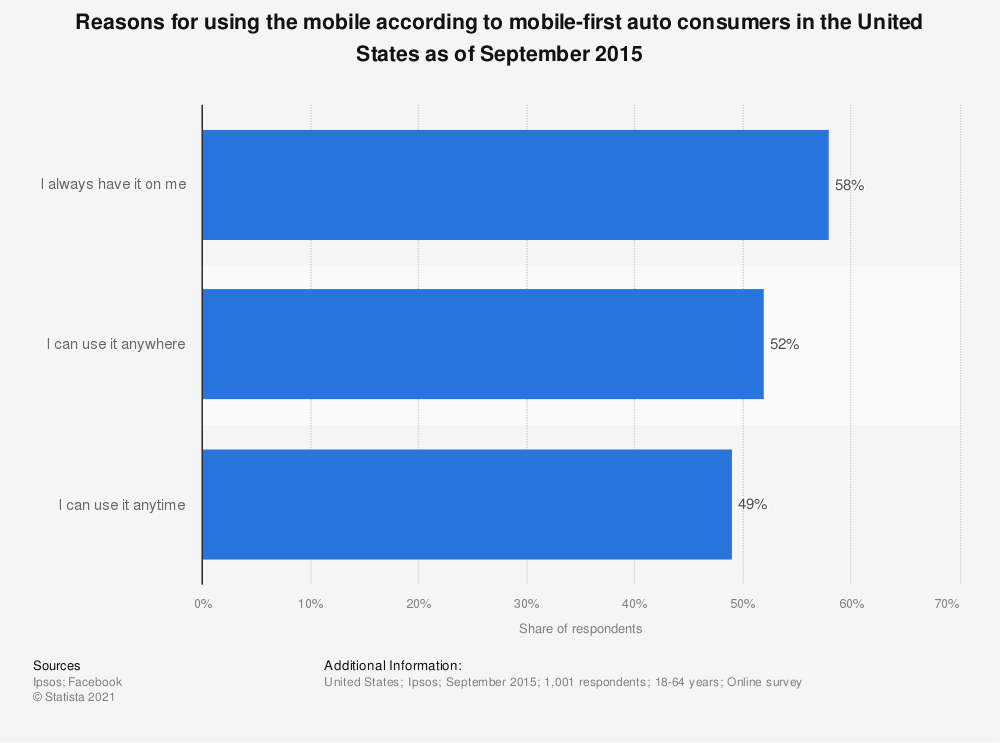 Statistic: Reasons for using the mobile according to mobile-first auto consumers in the United States as of September 2015   Statista
