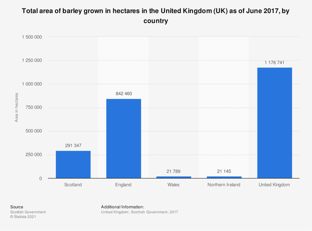 Statistic: Total area of barley grown in hectares in the United Kingdom (UK) as of June 2017, by country | Statista