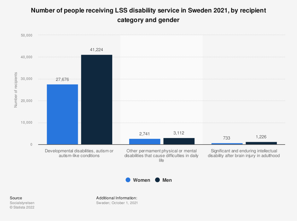 Statistic: Number of people receiving LSS disability service in Sweden 2019, by recipient category and gender  | Statista