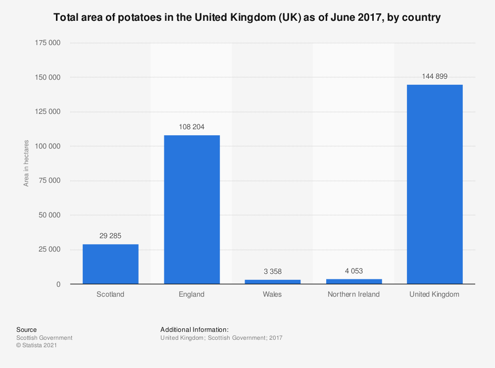 Statistic: Total area of potatoes in the United Kingdom (UK) as of June 2017, by country | Statista