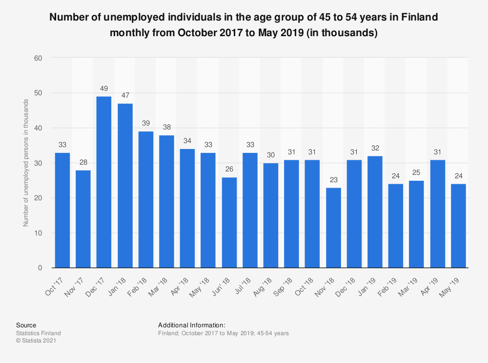 Statistic: Number of unemployed individuals in the age group of 45 to 54 years in Finland monthly from October 2017 to October 2018 (in thousands) | Statista