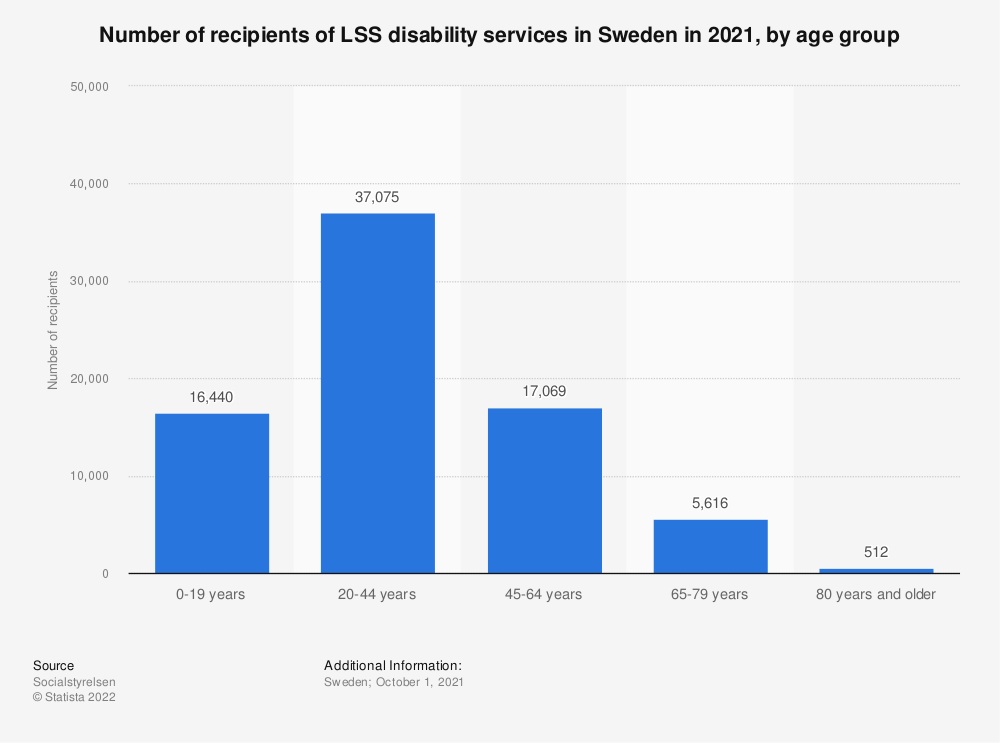 Statistic: Number of disabled people in Sweden 2018, by age group | Statista