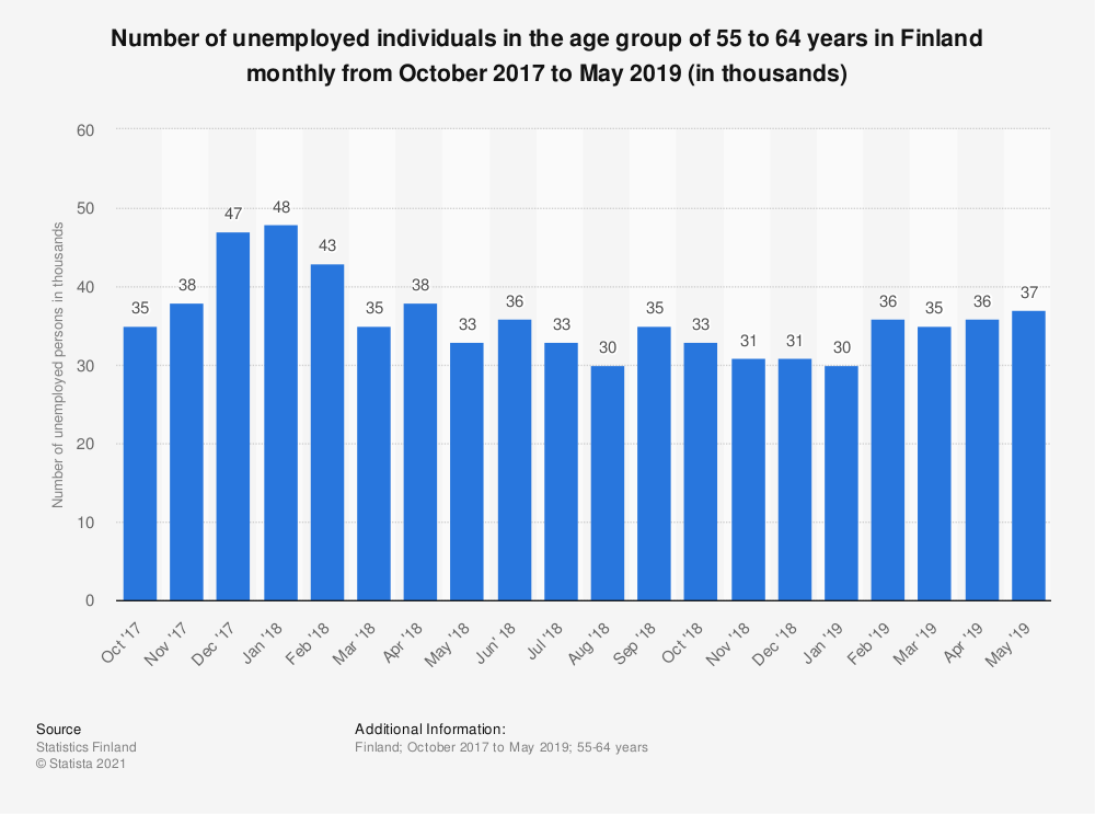 Statistic: Number of unemployed individuals in the age group of 55 to 64 years in Finland monthly from October 2017 to October 2018 (in thousands)   Statista