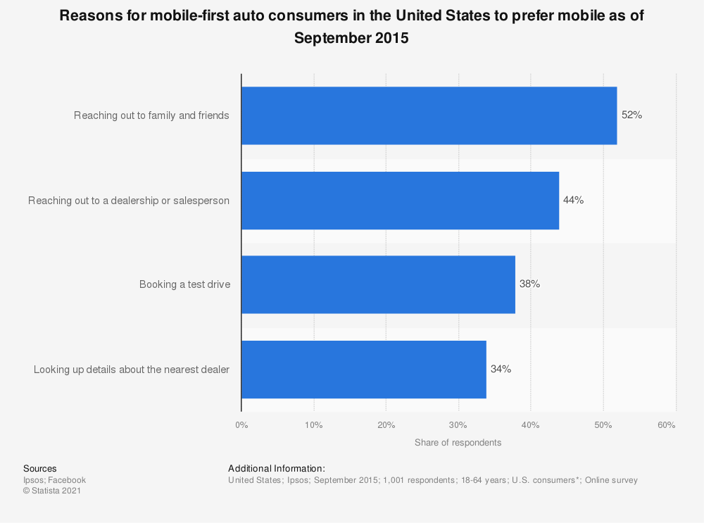Statistic: Reasons for mobile-first auto consumers in the United States to prefer mobile as of September 2015 | Statista