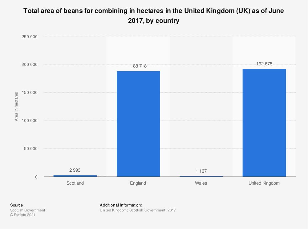 Statistic: Total area of beans for combining in hectares in the United Kingdom (UK) as of June 2017, by country | Statista