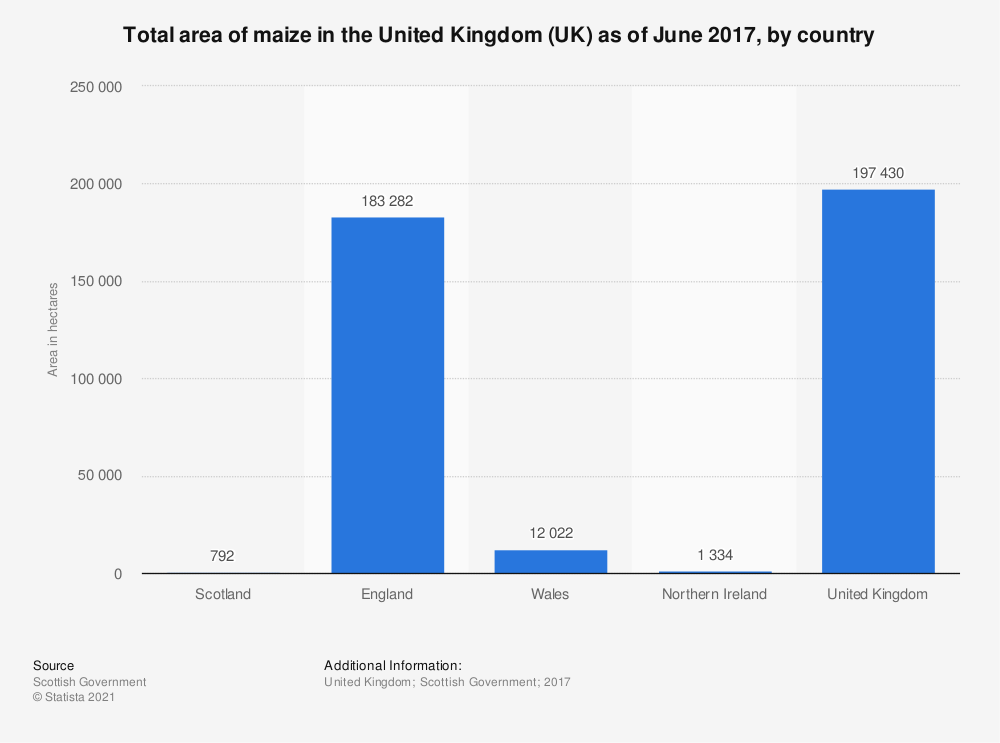 Statistic: Total area of maize in the United Kingdom (UK) as of June 2017, by country | Statista