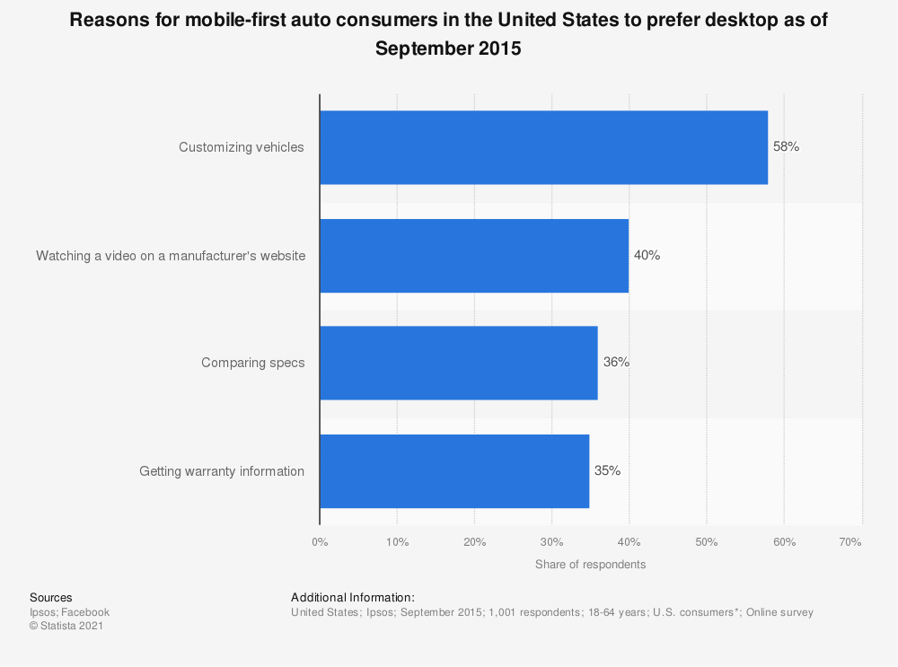 Statistic: Reasons for mobile-first auto consumers in the United States to prefer desktop as of September 2015 | Statista