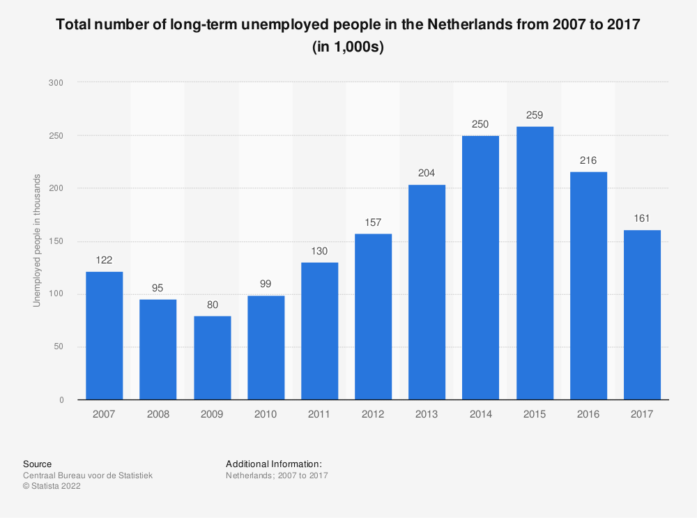 Statistic: Total number of long-term unemployed people in the Netherlands from 2007 to 2017 (in 1,000s) | Statista
