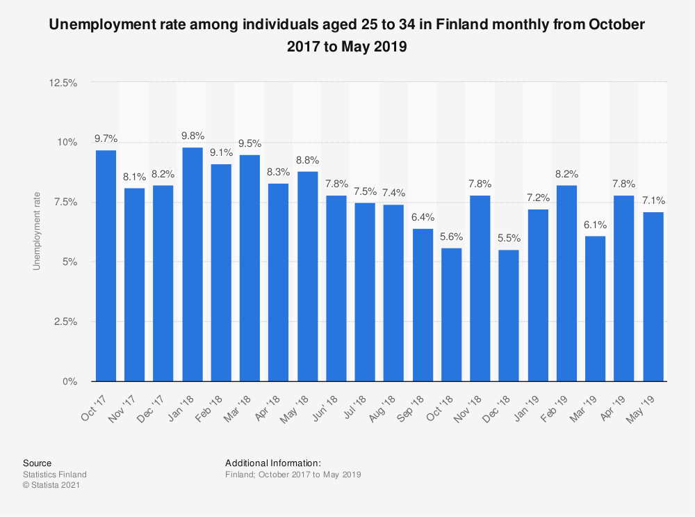 Statistic: Unemployment rate among individuals aged 25 to 34 in Finland monthly from October 2017 to May 2019 | Statista