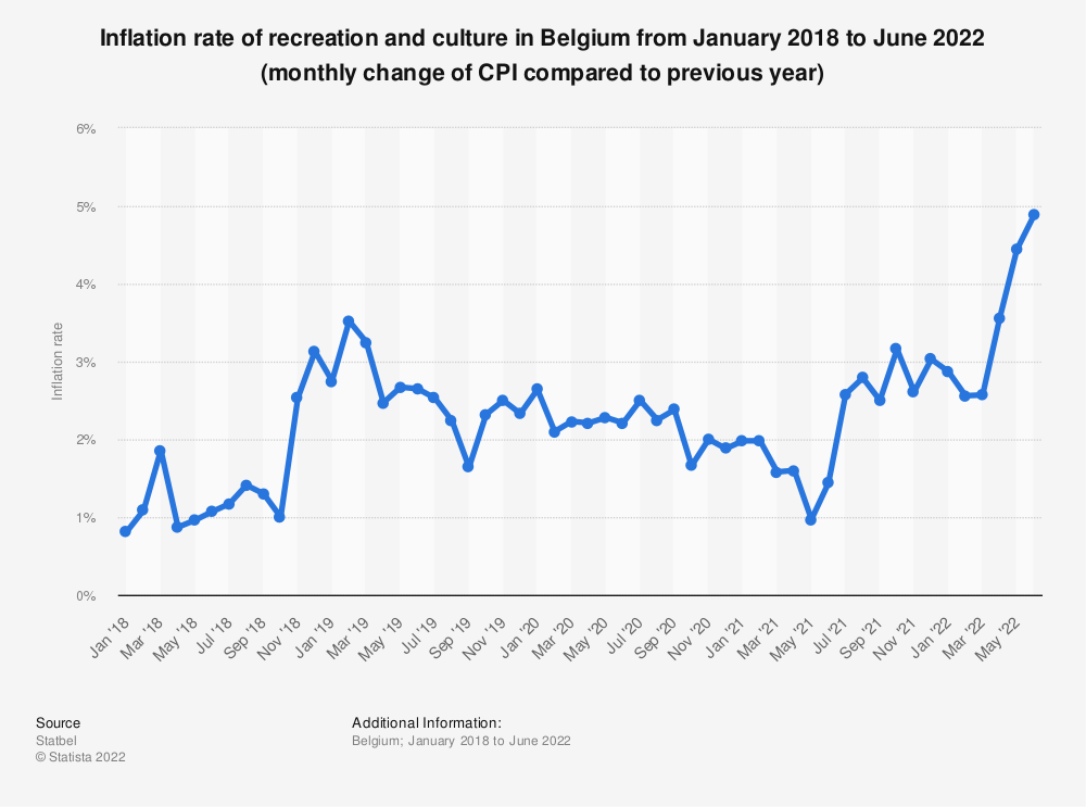 Statistic: Inflation rate of recreation and culture in Belgium from January 2018 to May 2020 (monthly change of CPI compared to previous year) | Statista
