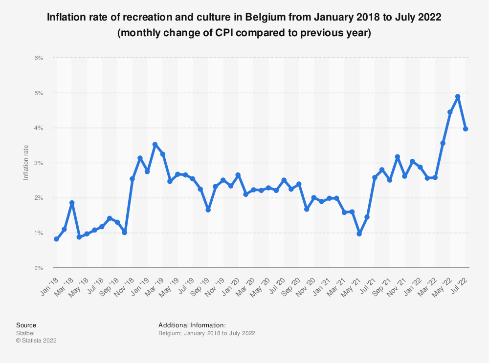 Statistic: Inflation rate of recreation and culture in Belgium from March 2017 to March 2019 (monthly change of CPI compared to previous year) | Statista