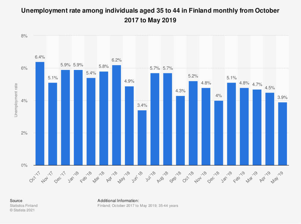 Statistic: Unemployment rate among individuals aged 35 to 44 in Finland monthly from October 2017 to May 2019 | Statista