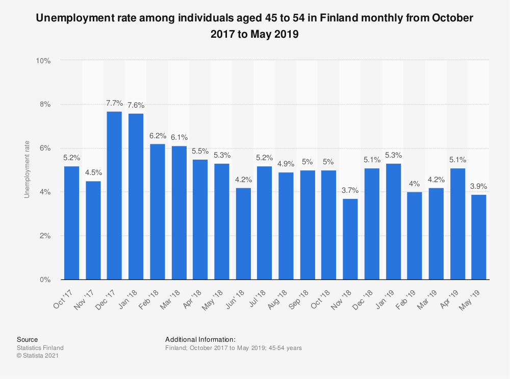 Statistic: Unemployment rate among individuals aged 45 to 54 in Finland monthly from October 2017 to October 2018 | Statista