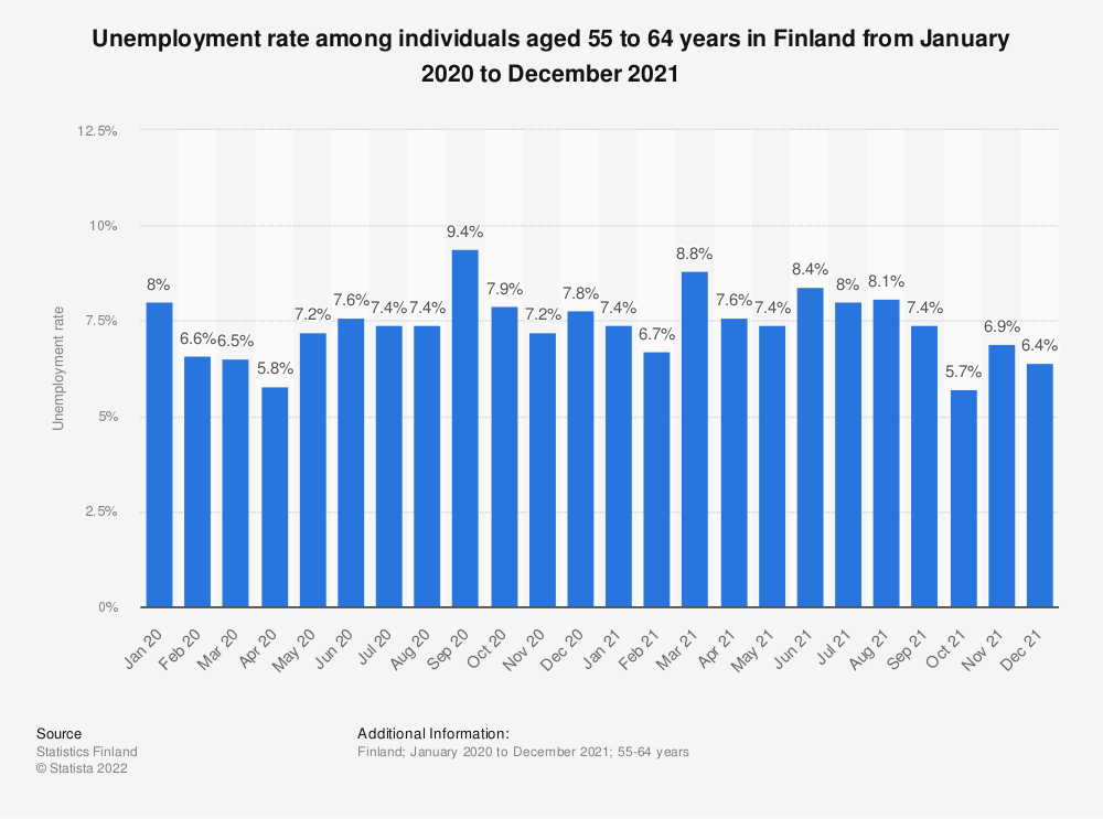 Statistic: Unemployment rate among 55 to 64 year olds in Finland monthly from October 2017 to May 2019 | Statista
