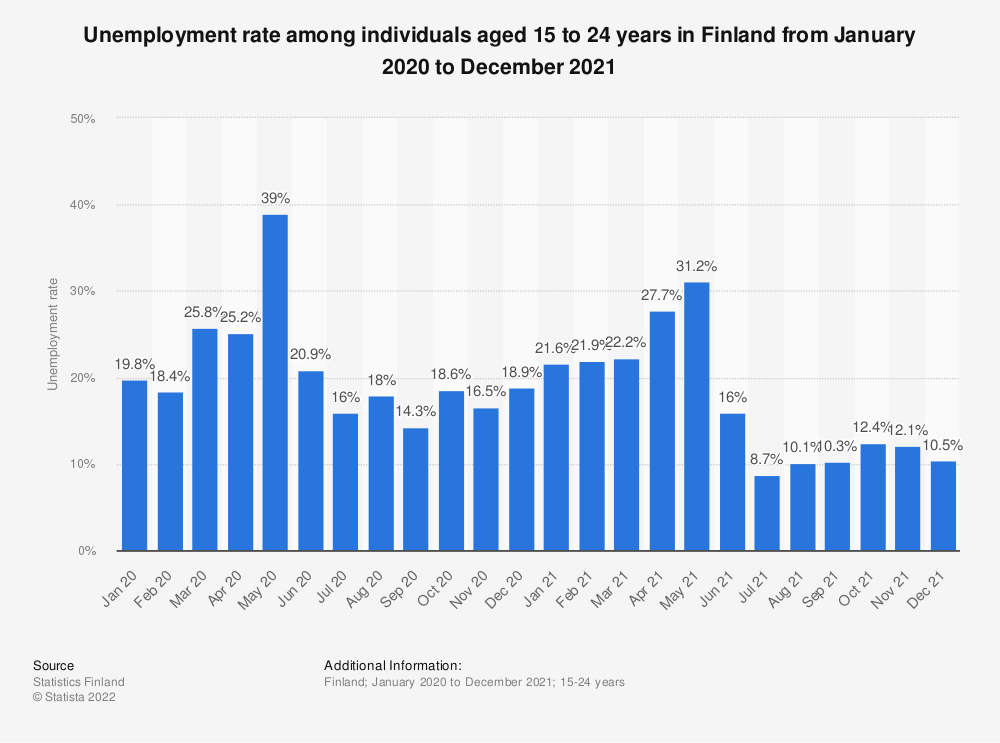 Statistic: Unemployment rate among individuals aged 15 to 24 in Finland monthly from October 2017 to May 2019 | Statista
