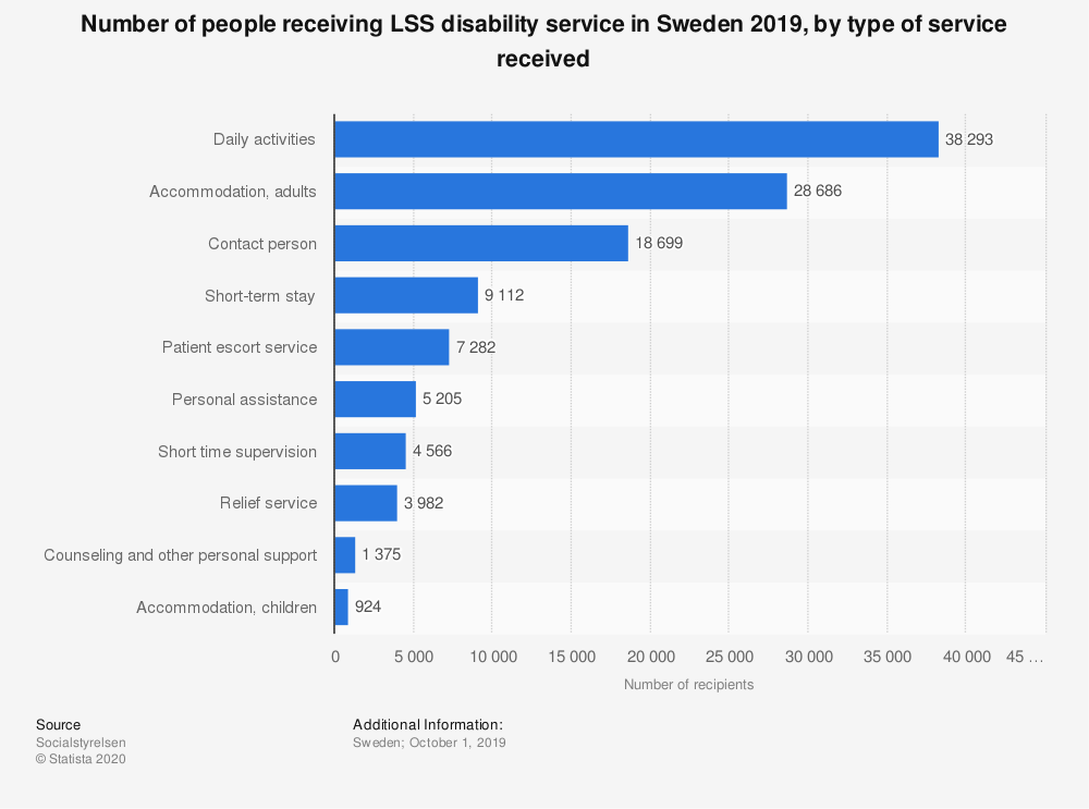 Statistic: Number of people receiving LSS disability service in Sweden 2019, by type of service received | Statista
