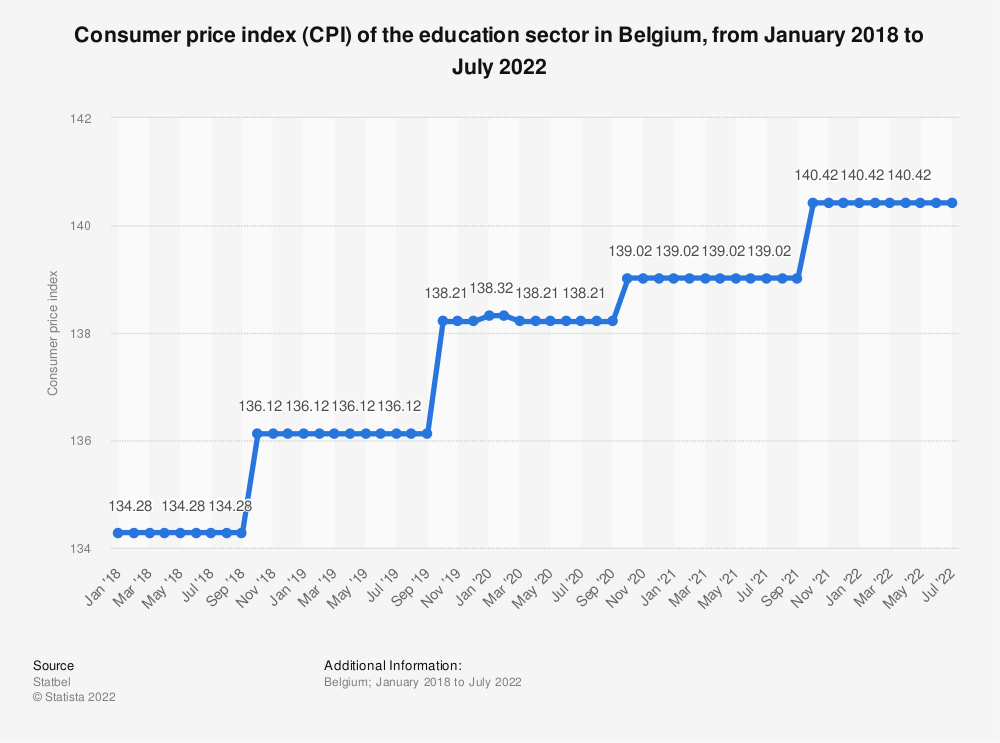 Statistic: Consumer price index (CPI) of the education sector in Belgium from July 2018 to July 2019 | Statista